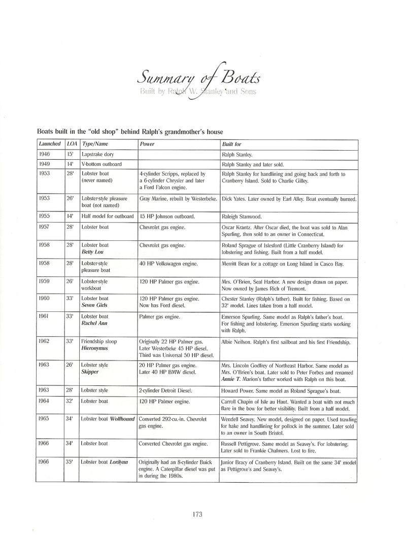 Summary of Boats Page 1-1